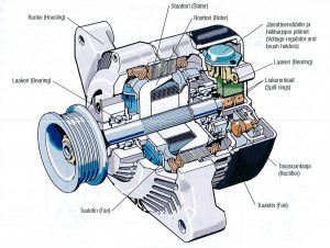 Automotive_alternator